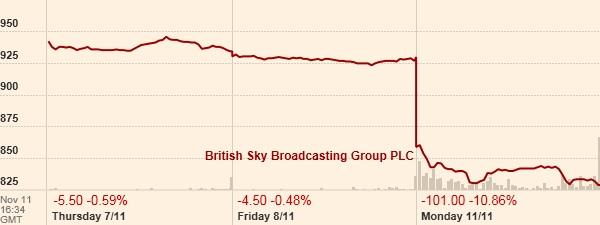BT-Sky 3d share price 7-11 2013