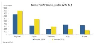 IWFbig5summertransferexpenditure2014