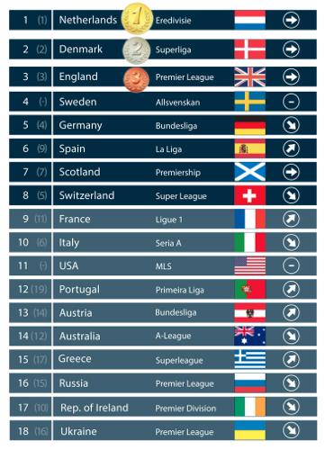 SR ranking
