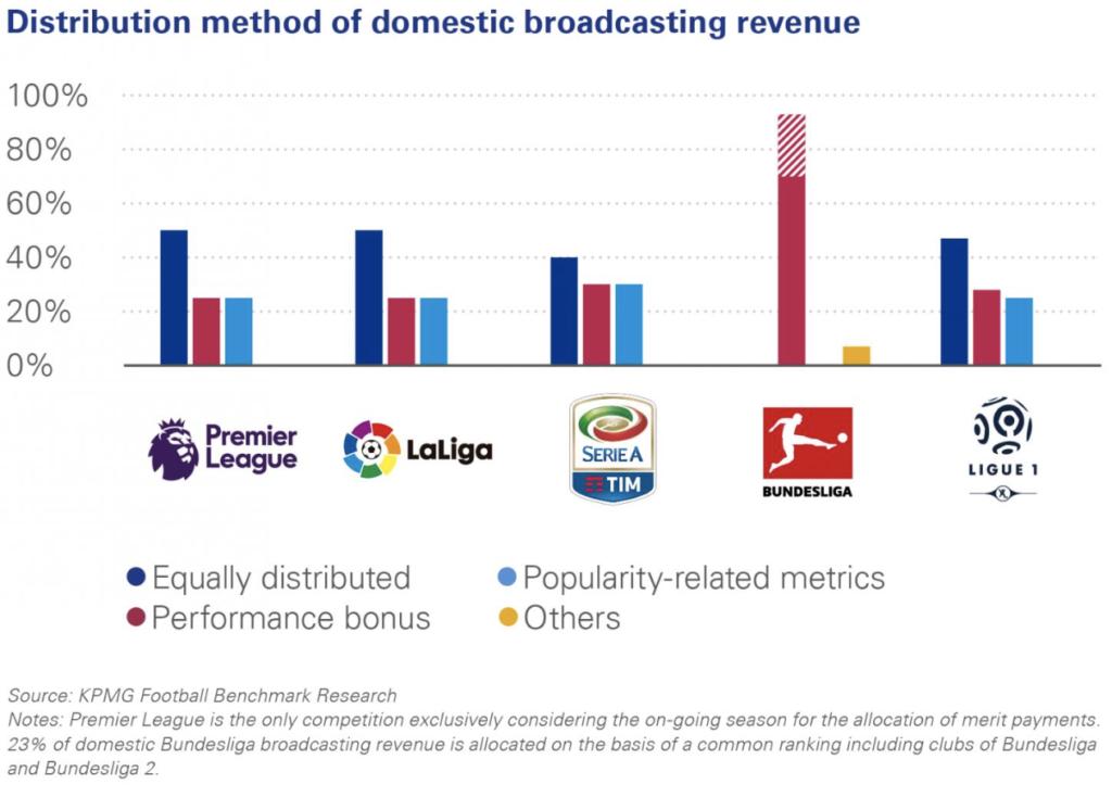 TV distribution chart