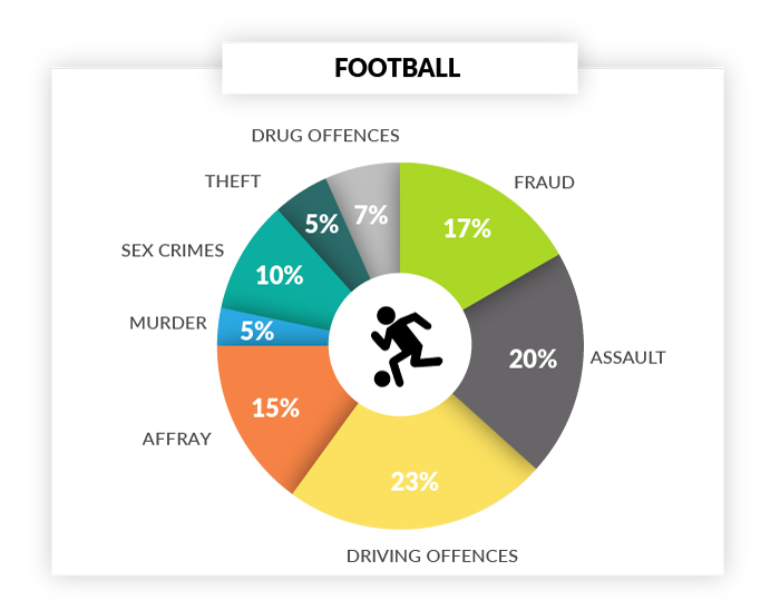 sports-star-crime-football