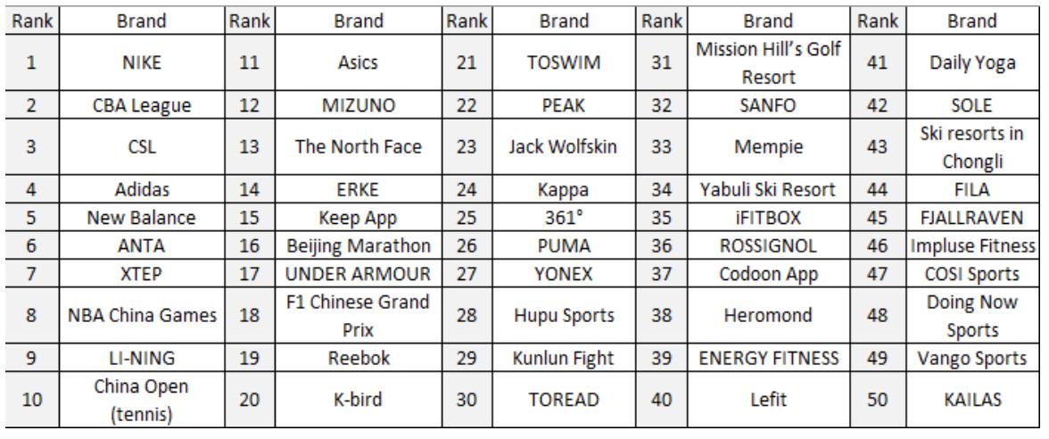 ultima vendita caratteristiche eccezionali Vendita scontata 2019 Nike tops 'influential brand' ranking in China. Basketball beats ...
